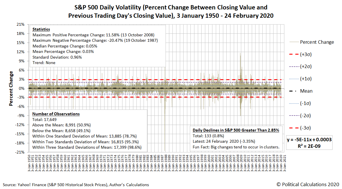 S&P 500 Daily Volatility (Percent Change Between Closing Value and Previous Trading Day's Closing Value), 3 January 1950 - 24 February 2020
