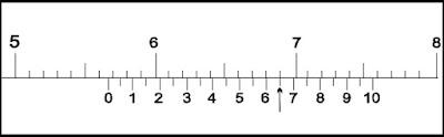 Cara Membaca Skala Ukur Jangka Sorong  dengan Ketelitian 0,05 mm