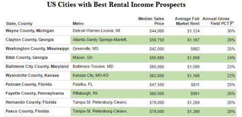 Best Cities To Invest In Property