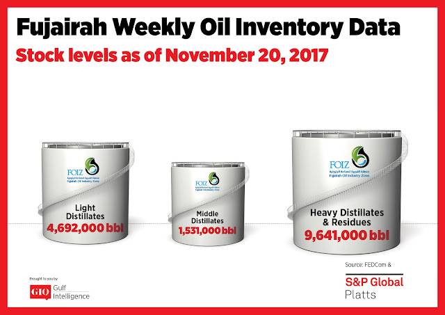 Chart Attribute: Fujairah Weekly Oil Inventory Data (as of November 20, 2017) / Source: The Gulf Intelligence