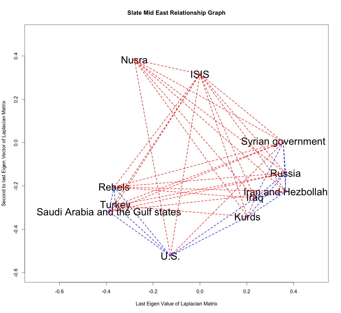 Slate Middle East Graph Rbloggers Us Middle East Allies Map
