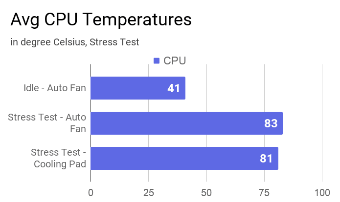 Average CPU temperature measured during stress test with and without a cooling pad and at idle.