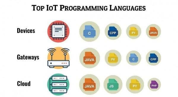 أفضل لغات البرمجة لإنترنت الأشياء