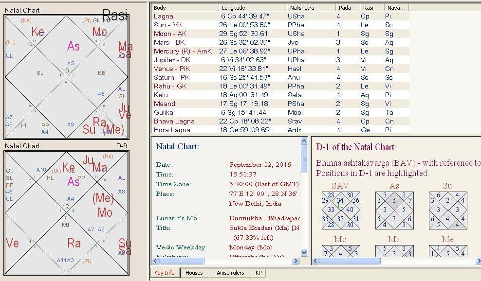 D12 Vedic Astrology