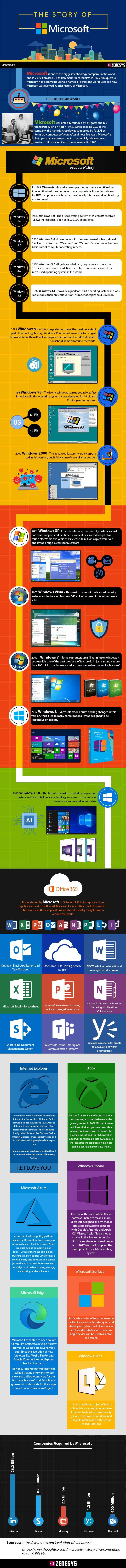 The Story of Microsoft #infographic