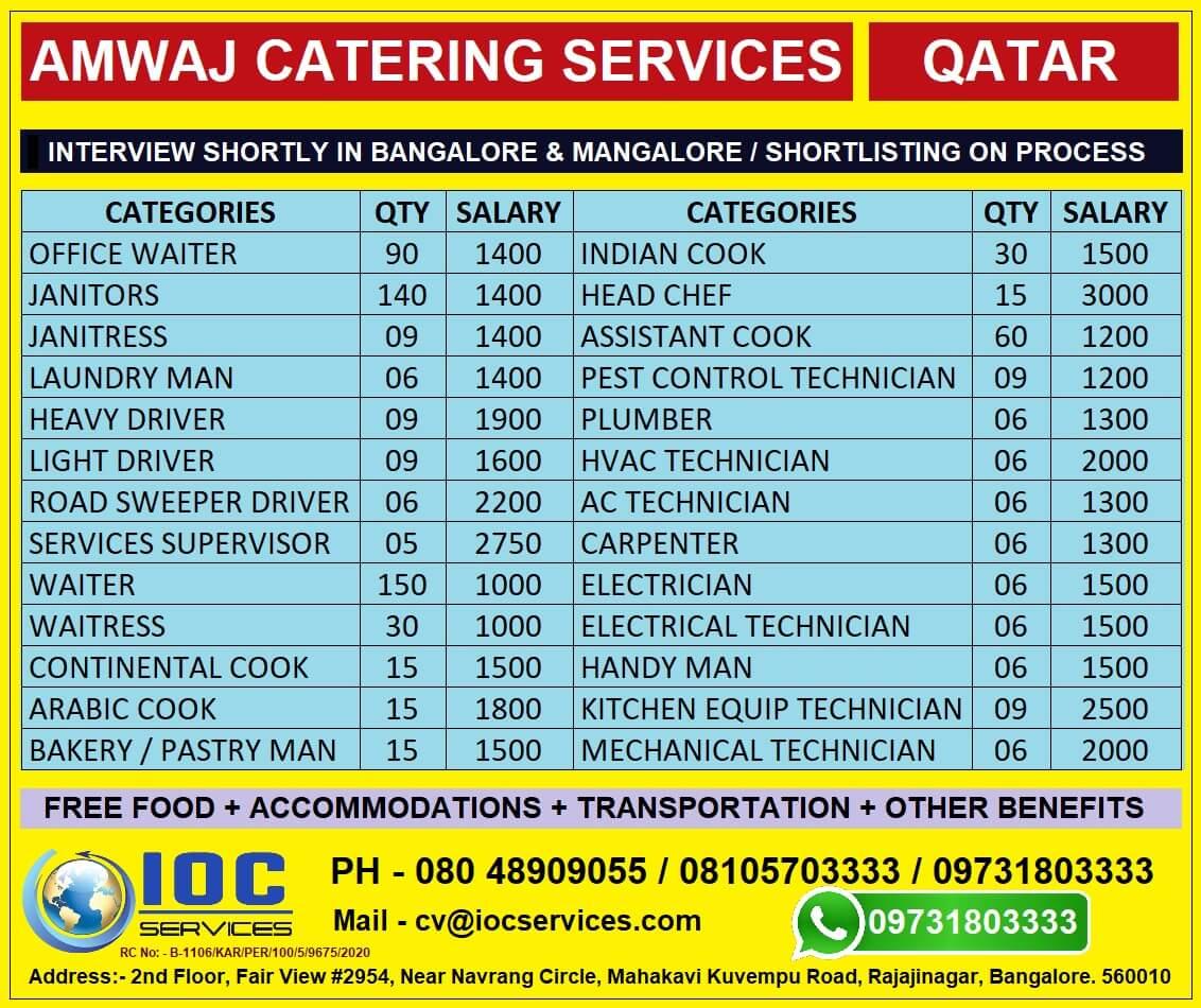 Gulf Jobs Daily Updates 8 2 2021 Gulf Jobs