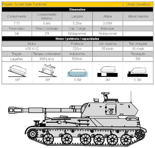 2S3 Akatsiya (M1973) Artilharia Auto propulsada (Soviet State Factories) descrição