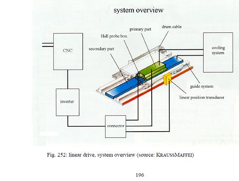 A media to get all datas in electrical science for Linear induction motor winding