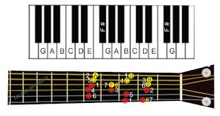 solmisasi piano dan gitar nada g