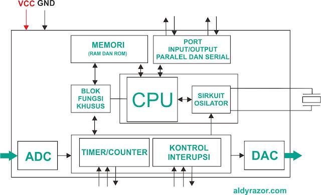 bagian bagian mikrokontroler, pengertian mikrokontroler, sejarah mikrokontroler, kelebihan mikrokontroler, kekurangan mikrokontroler