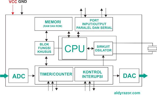 struktur mikrokontroler, pengertian mikrokontroler, sejarah mikrokontroler, kelebihan mikrokontroler, kekurangan mikrokontroler