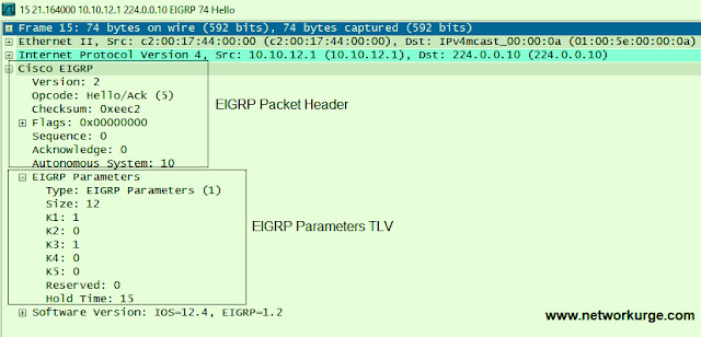 EIGRP K Parameters TLV is related to EIGRP Packets