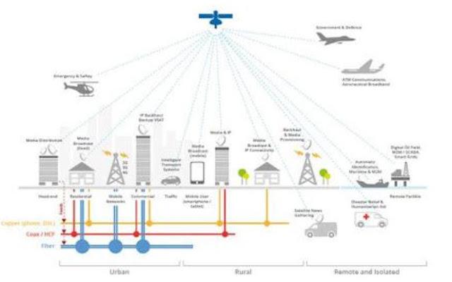 """Ilustrasi 5G """"Jaringan Jaringan"""". Sumber: SES"""