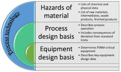 Process Safety Management - A Proactive Approach (#safety)(#chemicalengineering)(#ipumusings)
