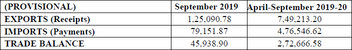 Services Trade - Exports & Imports (Services) (Rs. Crore) (Provisional) September 2019