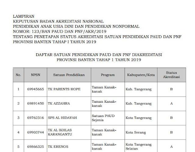 Hasil Akreditasi PAUD Provinsi Banten 2019