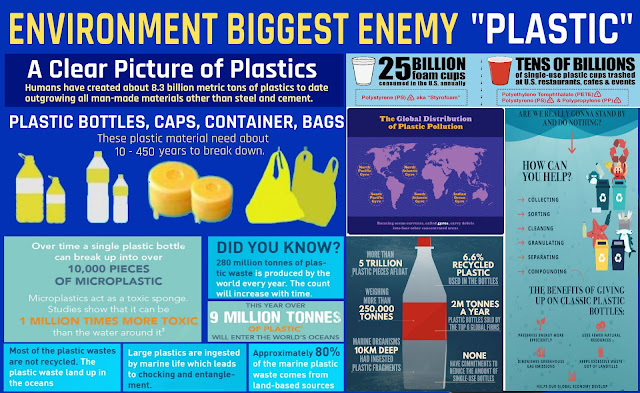 environment biggest enemy plastics