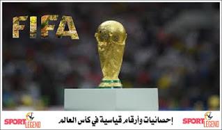 كأس العالم,كأس العالم 2018,إحصائيات وأرقام قياسية في كأس العالم لكرة القدم,ارقام قياسية في كرة القدم,ارقام قياسية,أرقام قياسية في كأس العالم,مصر في كأس العالم,برنامج مصر في كأس العالم,أرقام قياسية يصعب تحطيمها في كأس العالم روسيا 2018,منتخب مصر في كأس العالم,ارقام قياسية في كاس العالم,أرقام قياسية حطمت في كاس العالم روسيا 2018,كاس العالم,أرقام قياسية يصعب تحطيمها في كأس,نصف نهائي كأس العالم 2018,ارقام قياسية في الالعاب,احصائيات,قياسية,أرقام كأس العالم,ارقام قياسية كاس العالم 2018