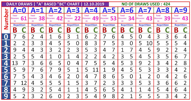 Kerala Lottery Winning Number Daily  Trending And Pending A based BC chart  on 12.10.2019