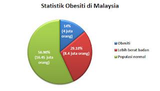 peratusan obesiti di malaysia