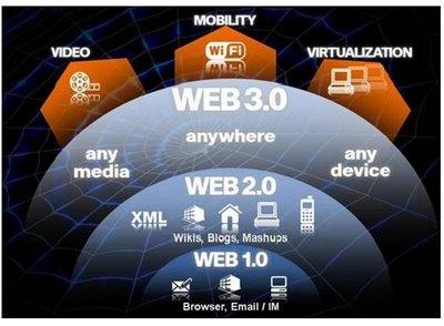 Ciencia a la última: LA WEB 3.0: EVOLUCIÓN DE INTERNET