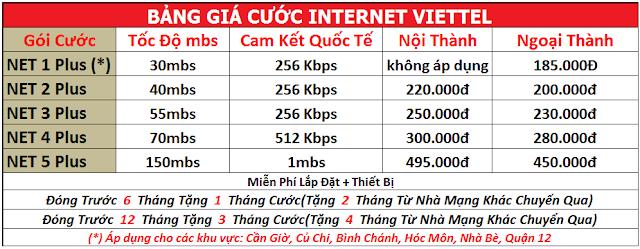 Giá cước gói internet Viettel và chương trình khuyến mãi