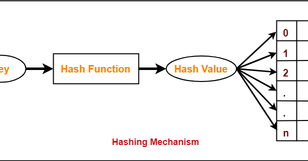 Hashing Data Structure ~ Code Vidyalay
