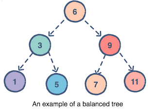 best online courses for data structure