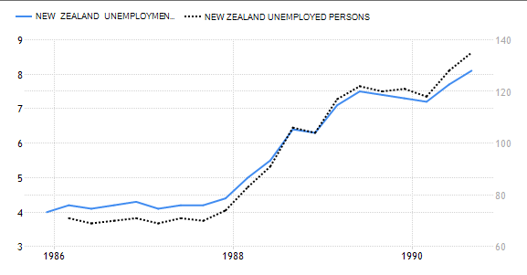 unemployment rate in new zealand 1986 2002 Foreign trade skip top of page  2002 : us trade in goods with new zealand   1986 : us trade in goods with new zealand.