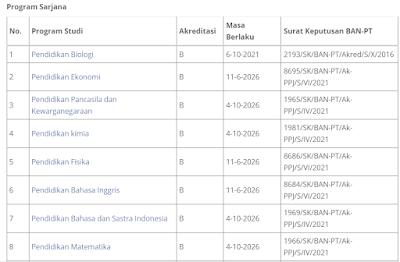Download Sertifikat BAN PT Universitas Terbuka Semua Prodi