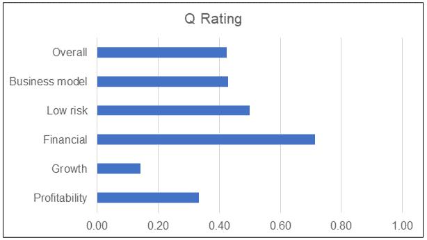 New Toyo Q Rating