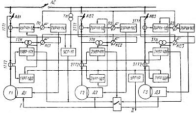 Структурная схема автоматизированной судовой электростанции