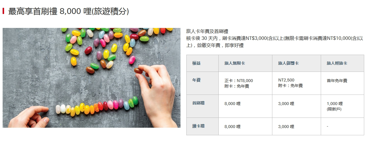 【HSBC滙豐信用卡】2021上半年推薦辦卡攻略登場!(~2021/6/30)