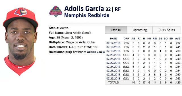El jardinero avileño lleva de 40-17 en los últimos 10 encuentros, bateando 425, con 17 hits, 6 jonrones, 10 anotadas, 14 empujadas y dos boletos