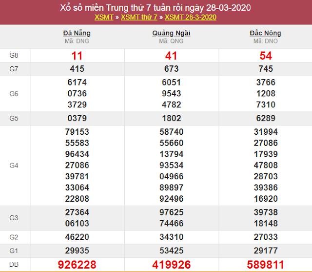 Xsmt 28 3 Sxmt 28 3 Kết Quả Xổ Số Miền Trung Ngay 28 Thang 3 Năm 2020 Thứ 7