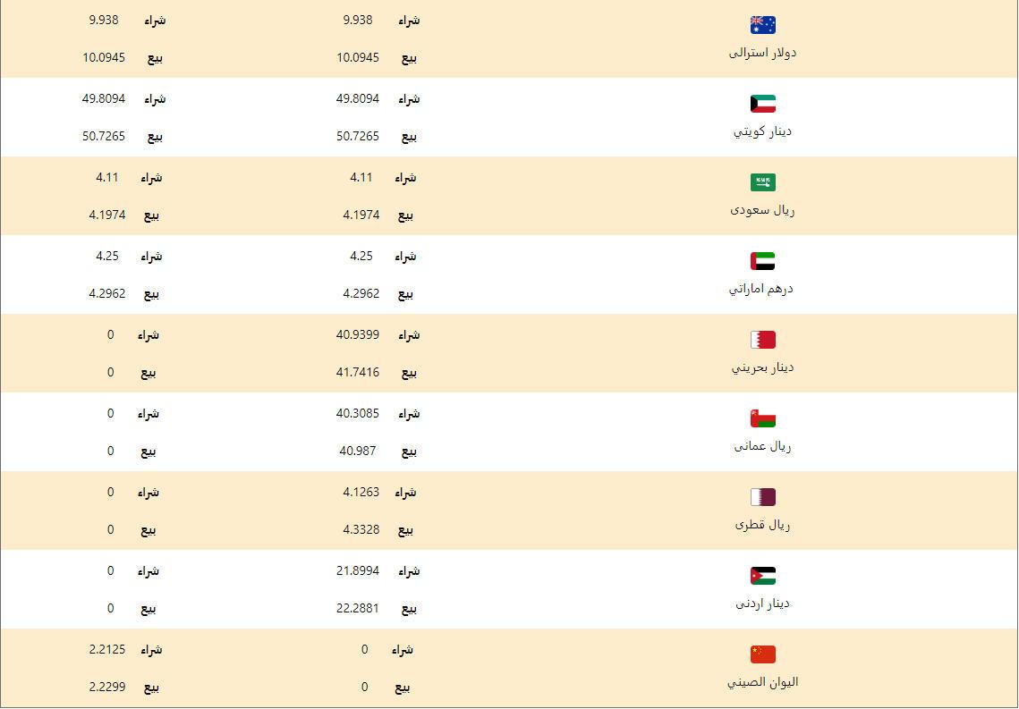 اسعار العملات اليوم الاحد 26 ابريل 2020 اسعار العملات العربية والاجنبية