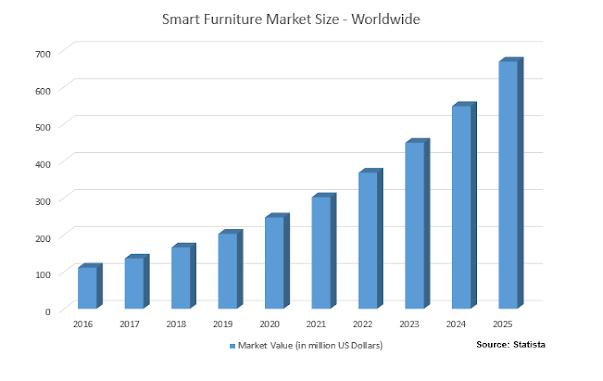 Smart furniture market size