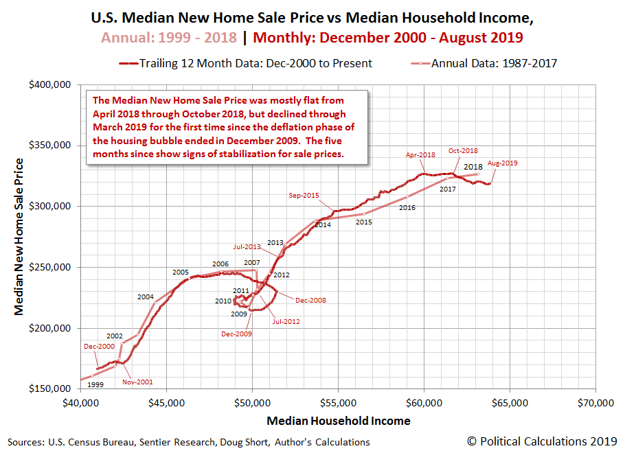 U.S. Median New Home Sale Price vs Median Household Income, Annual: 1999 to 2018 | Monthly: December 2000 to April 2019