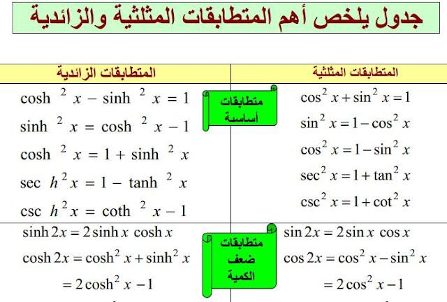 جدول يلخص جميع المتطابقات المثلثية والزائدية