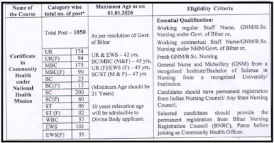 http://www.sarkarialertblog.com/2020/06/bihar-cho-recruitment-2020.html