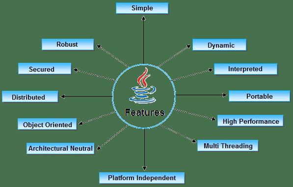 Features of Java  | JavaForm