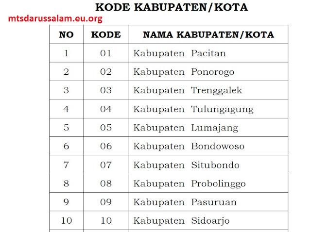 Kode Kabupaten/Kota Provinsi Jatim (RA, Madrasah) Tentang Penulisan Nopes UM Dan Blanko Ijazah TP. 2020/2021