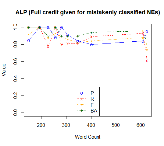 ALP (FULL credit given for mistakenly classified NEs)
