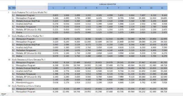 Tabel Angka Kredit Guru 2017 Format Excel Lengkap Semua Golongan