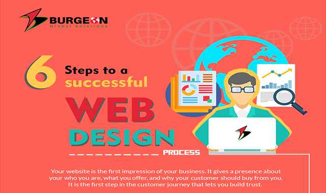 6 Steps to a Successful Website Design Process