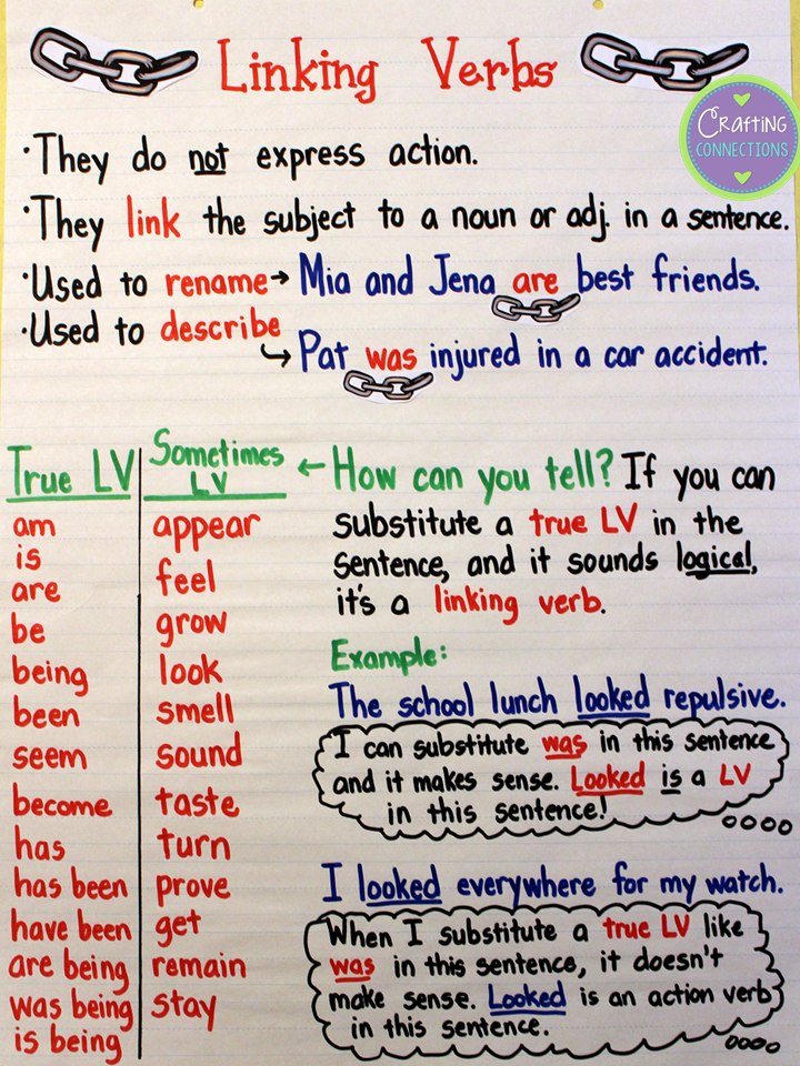 Linking Verbs Anchor Chart! Help students understand the function of linking verbs with this anchor chart and a free worksheet!