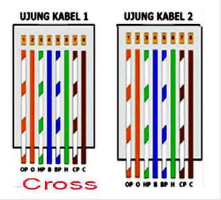 Cara Membuat Kabel LAN Komplit Gambar