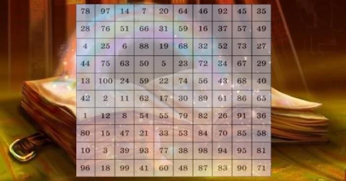 Таблица, которая ответит на любой ваш вопрос. Просто выберите число