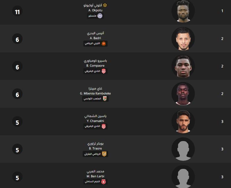 جدول ترتيب هدافي الدوري التونسي اليوم بتاريخ 25-2-2020