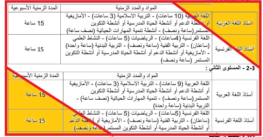المواد المسندة لكل أستاذ و المدد الزمنية لكل مادة